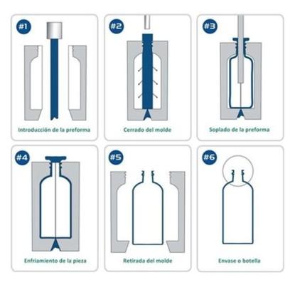 Procesos del soplado de botellas pag